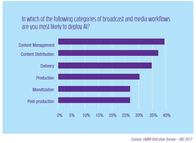 Media tech trends - AI categories