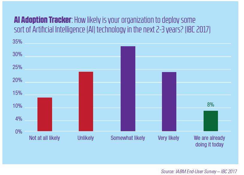 Media tech trends - AI Adoption Tracker