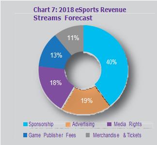 2018 eSports Revenue Streams Forecast