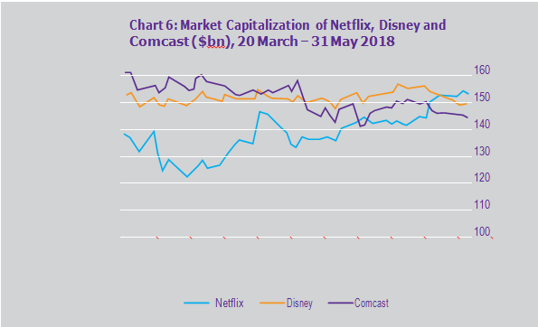 Market Capitalization of Netflix, Disney and Comcast ($bn), 20 March – 31 May 2018