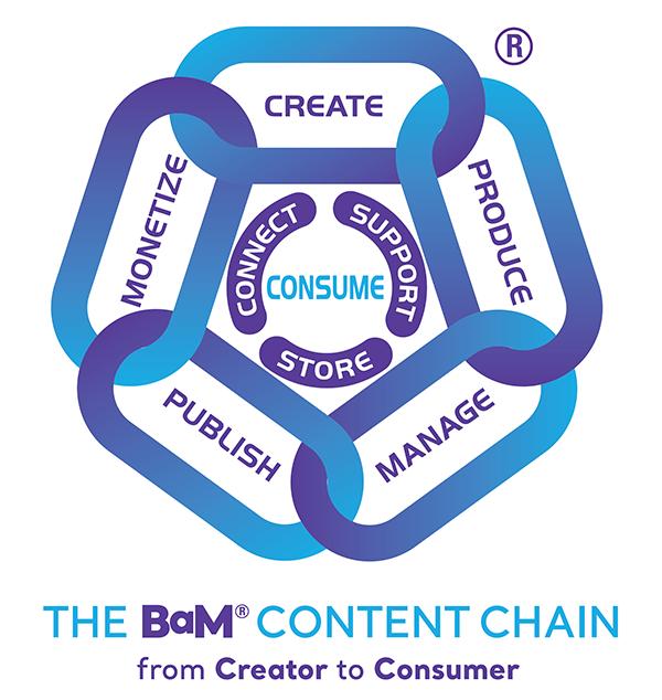IABM BaM Content Chain®