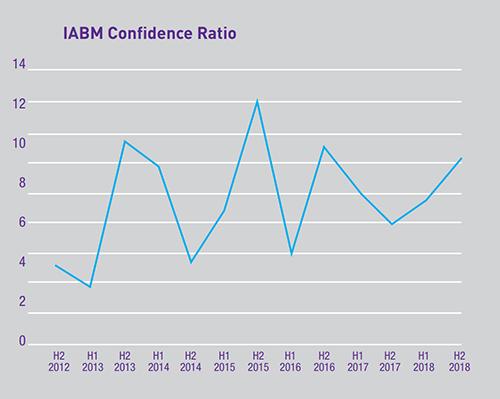Information technology management Archives - IABM