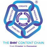 BaM Content Chain for menu