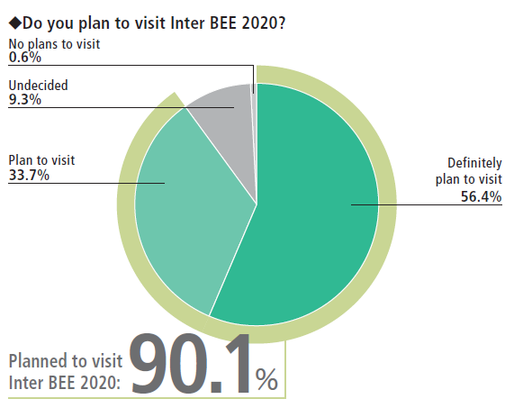 InterBEE - do you plan to visit in 2020
