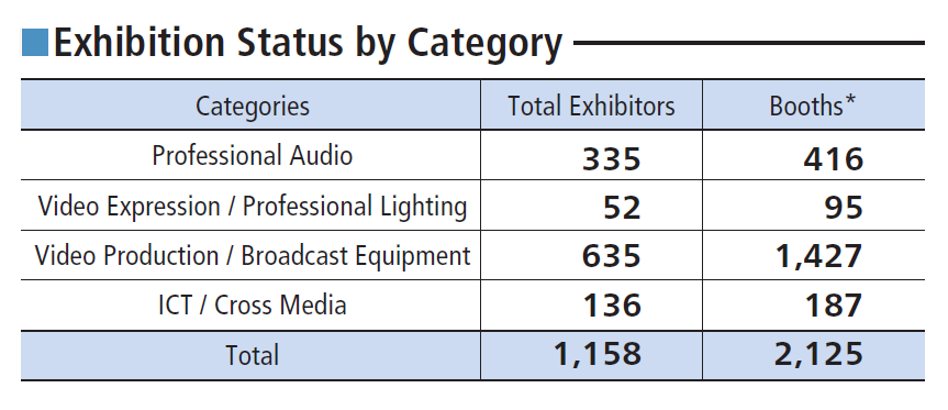 Inter BEE exhibiton status by category