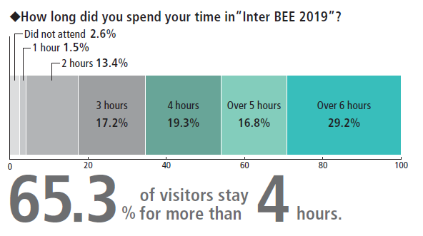 InterBEE - how long did you spend at the show