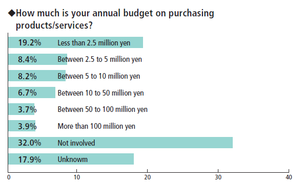 InterBEE - what is your annual budget on purchasing