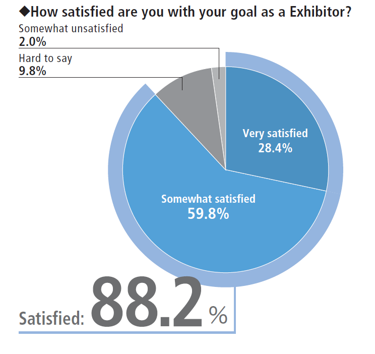 Inter BEE how satisfied were you