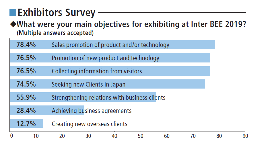 Inter BEE what was your main objective for exhibiting