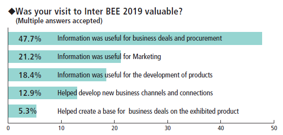 InterBEE - Was your visit valuable